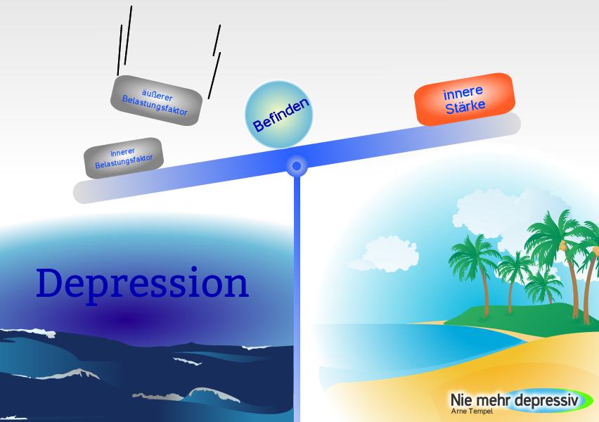 Die Wurzel der Depression - Ursachen und Risikofaktoren
