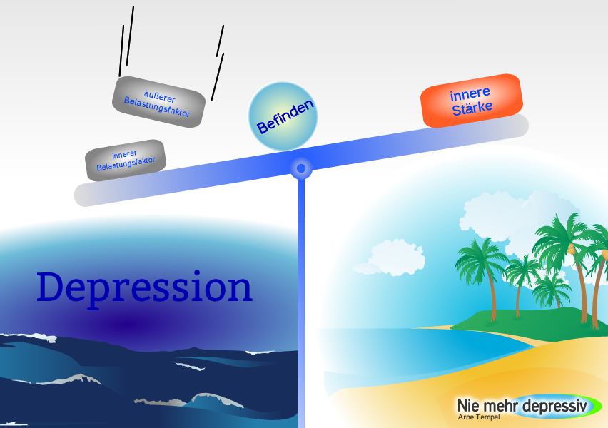 Entstehung einer Depression -Ursachen